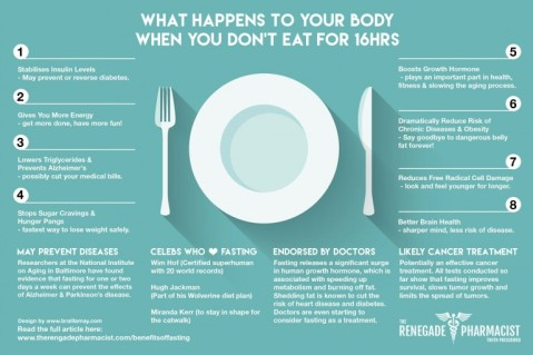Fasting-Infographic-Hi-Res-768x512